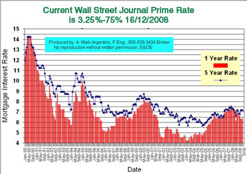 Wall Street Journal Prime Rate History